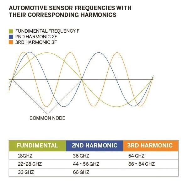 Automotive Sensor Frequencies